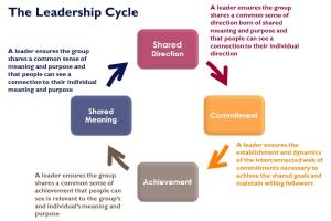 Portfolio for Leadership and Management