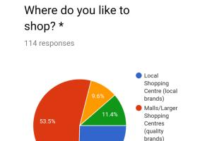 Portfolio for Online survey designer and analyst