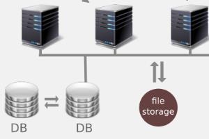 Portfolio for AWS Cloud Service Management