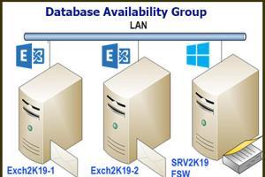 Portfolio for Microsoft Exchange Server