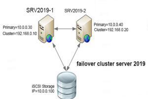 Portfolio for Microsoft Windows Server