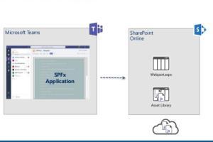 Portfolio for SPFx Webpart to show Teams chat