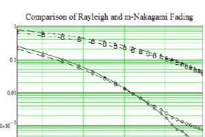 Portfolio for MATLAB programming,signal processing