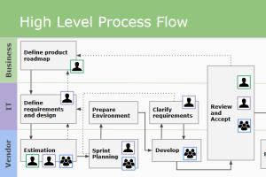 Portfolio for Agile coaching