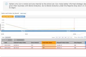 Portfolio for Amazon SEO Expert, Amazon SEO Services