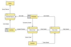 Portfolio for UML diagrams