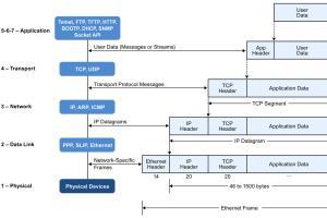 Portfolio for IoT, embedded, hardware & software desig