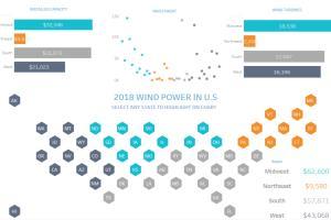 Portfolio for Data Visualization - Tableau