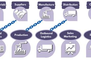 Portfolio for supply chain and warehouses management