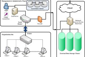 Portfolio for Communication Engineer