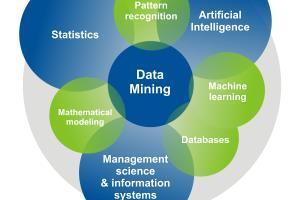 Portfolio for Data Mining via Machine Learning