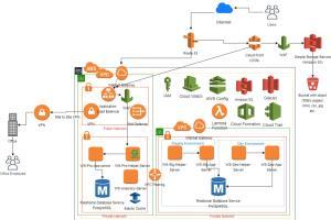 Portfolio for MCSA|AWS |CCNA|Office365|G-Suit|Linux