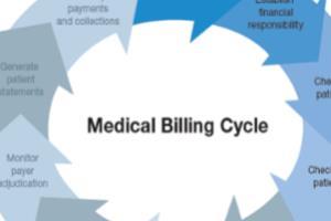 Portfolio for US Medical Billing and Coding