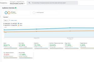 Portfolio for CRO & Web Optimization Expert