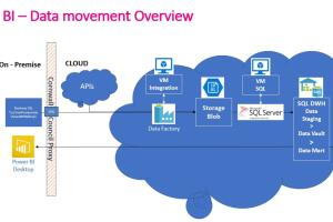 Portfolio for Azure/ AWS Cloud based Solutions Expert