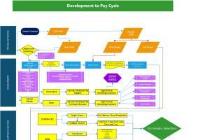 Portfolio for Design info graphics Supply Chain