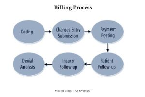 Portfolio for Medical Billing and Coding