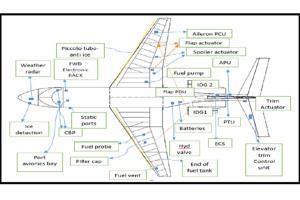 Portfolio for General Aviation, Aerospace and Avionics