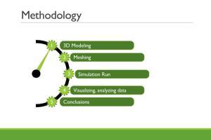 Portfolio for MS PowerPoint Presentations