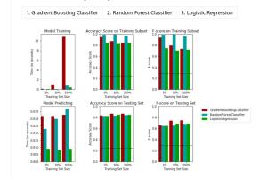 Portfolio for Data Classification / Regression